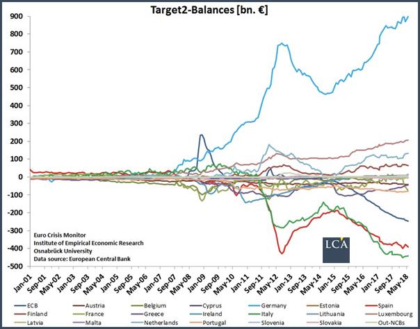 target2 graph