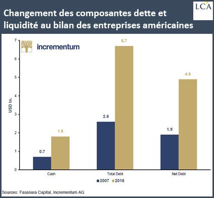Changement des composantes dette et liquidité au bilan des entreprises américaines