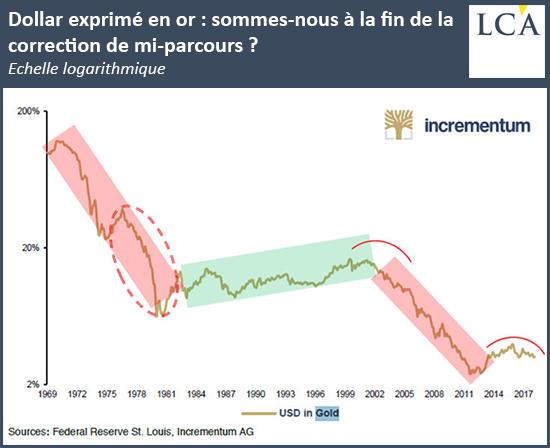 Dollar exprimé en or: sommes-nous à la fin de la correction de mi-parcours?