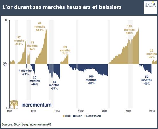 L'or durant ses marchés haussiers et baissiers