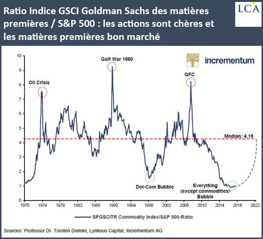 Ratio Indice GSCI Goldman Sachs des matières premières / S&P500: les actions sont chères et les matières premières bon marché