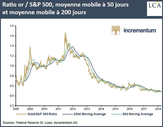 Ratio or / S&P500, moyenne mobile à 50 jours et moyenne mobile à 200 jours