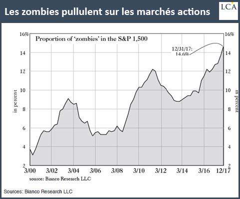 Les zombies pullulent sur les marchés actions