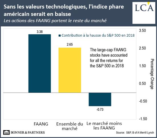 Sans les valeurs technologiques, l'indice phare américain serait en baisse graph FAANG