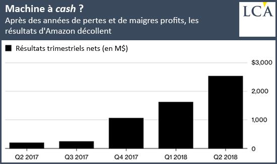Après des années de pertes et de maigres profits, les résultats d'Amazon décollent graphique