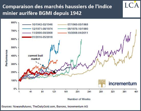Comparaison des marchés haussiers de l'indice minier aurifère BGMI depuis 1942
