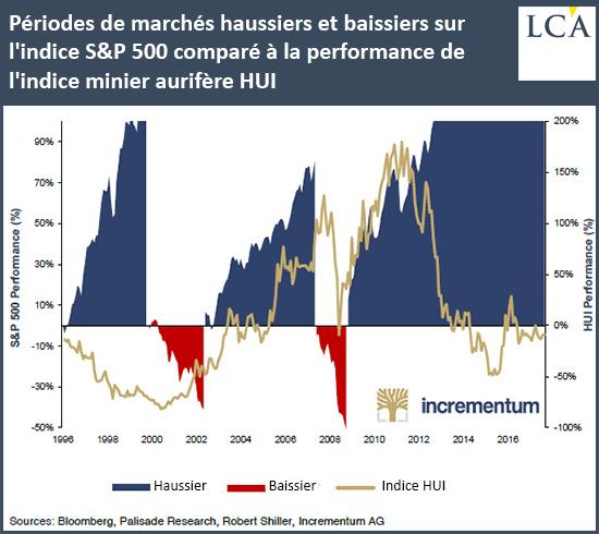 Périodes de marchés haussiers et baissiers sur l'indice S&P500 comparé à la performance de l'indice minier aurifère HUI