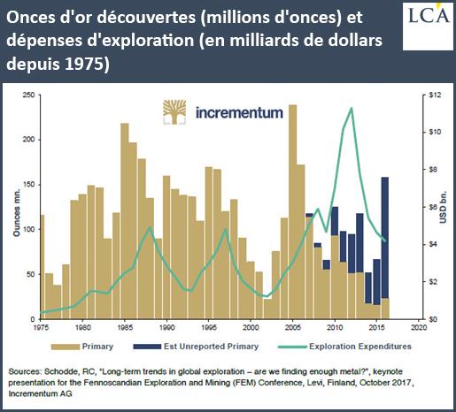 Onces d'or découvertes (millions d'onces) et dépenses d'exploration (en milliards de dollars depuis 1975)