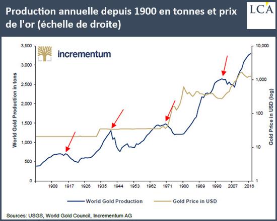 Production annuelle depuis 1900 en tonnes et prix de l'or (échelle de droite) graphique