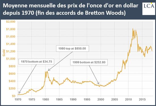 Moyenne mensuelle des prix de l'once d'or en dollar depuis 1970 (fin des accords de Bretton Woods)