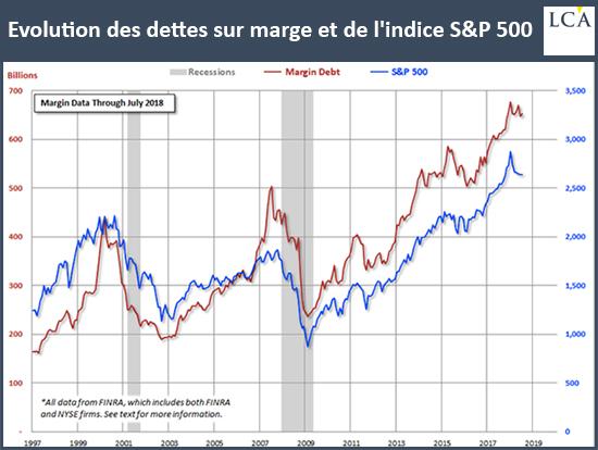Evolution des dettes sur marge et de l'indice S&P500 graphique