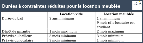 Durées à contraintes réduites pour la location meublée