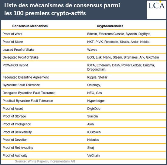 Liste des mécanismes de consensus parmi les 100 premiers crypto-actifs