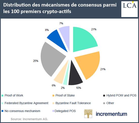 Distribution des mécanismes de consensus parmi les 100 premiers crypto-actifs