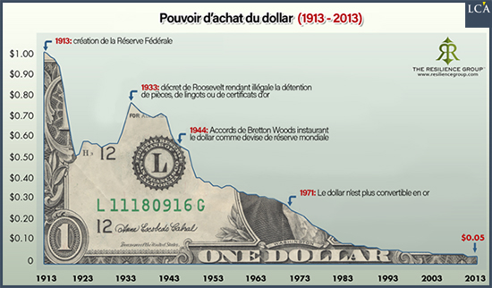 Voici une courbe d'érosion du pouvoir d'achat du dollar depuis 1913, date de création de la Federal Reserve.