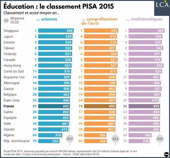 La France arrive 26ème sur 70 pays. Un classement pour lequel elle avait terminé 25ème en 2012.