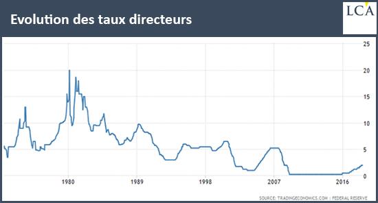 Evolution des taux directeurs