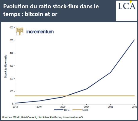 Graphique : Evolution du ratio stock-flux dans le temps: Bitcoin et or - cours de l'or - achat or + cours du bitcoin btc