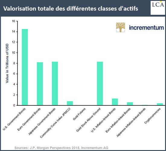Valorisation totale des différentes classes d'actifs