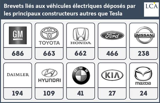 Brevets liés aux véhicules électriques déposés par les principaux constructeurs autres que Tesla