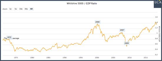 indice Whilshire 5000