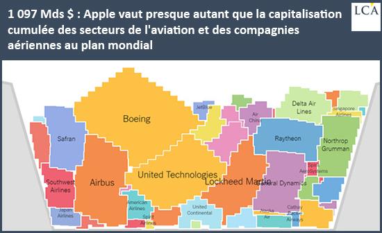1097Mds$: Apple vaut presque autant que la capitalisation cumulée des secteurs de l'aviation et des compagnies aériennes au plan mondial