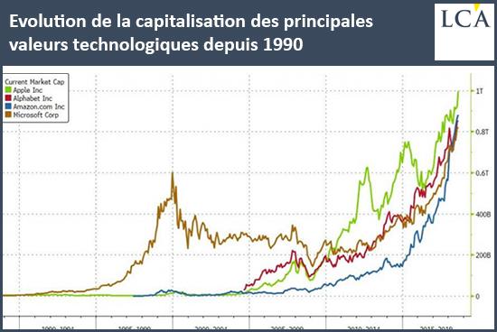 Evolution de la capitalisation des principales valeurs technologiques depuis 1990