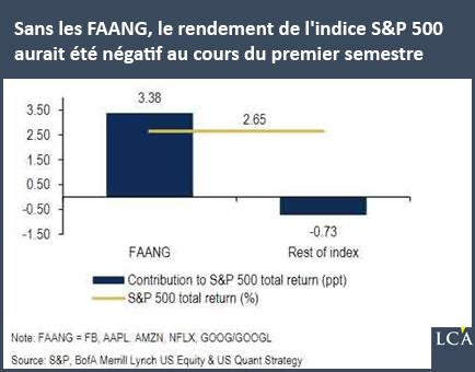 Sans les FAANG, le rendement de l'indice S&P500 aurait été négatif au cours du premier semestre