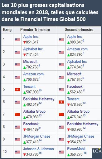 Les 10 plus grosses capitalisations mondiales en 2018, telles que calculées dans le Financial Times Global 500