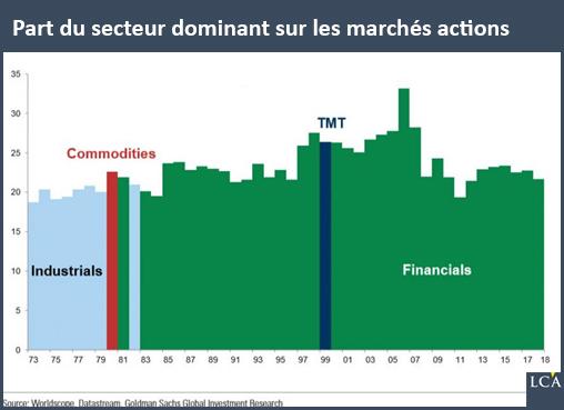 Part du secteur dominant sur les marchés actions en Europe