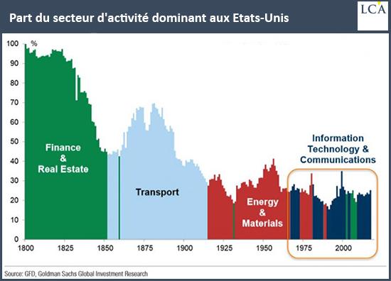 Part du secteur d'activité dominant aux Etats-Unis
