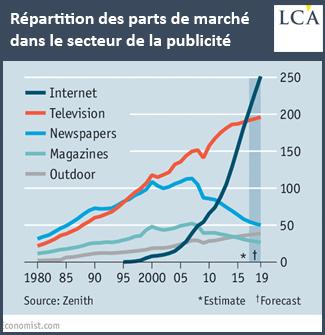 Répartition des parts de marché dans le secteur de la publicité (mars 2017)
