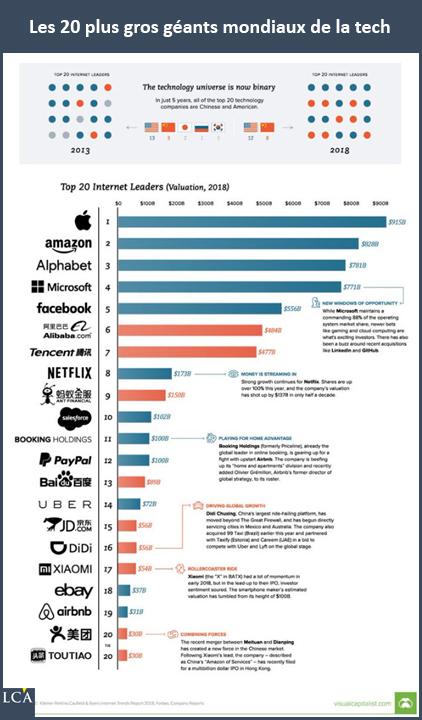 Les 20 plus gros géants mondiaux de la tech