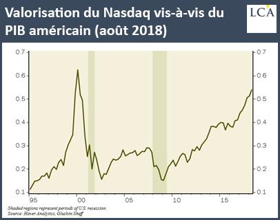 Valorisation du Nasdaq vis-à-vis du PIB américain (août 2018)