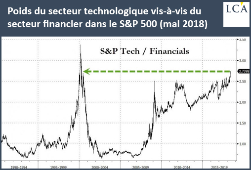 Poids du secteur technologique vis-à-vis du secteur financier dans le S&P500 (mai 2018)