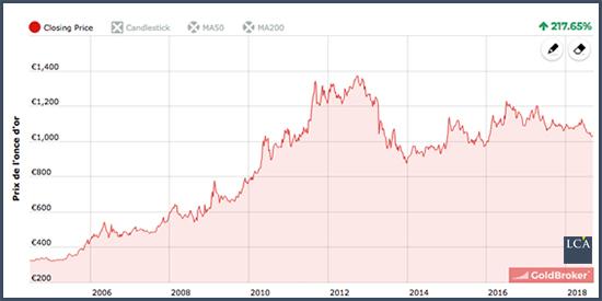 Quand je vois le graphique historique de l'or en euro, je le trouve très réconfortant.