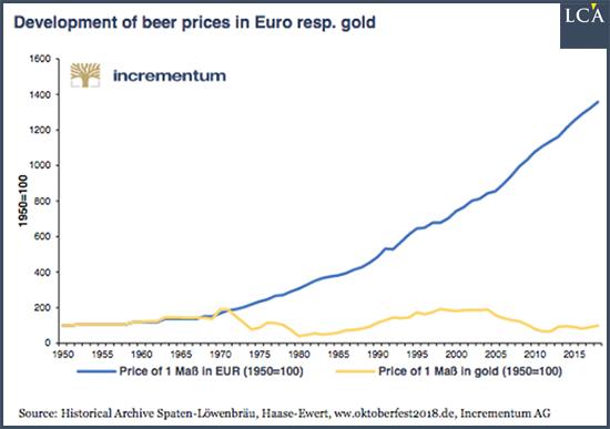 Graphique prix de la bière et de l'or en euro