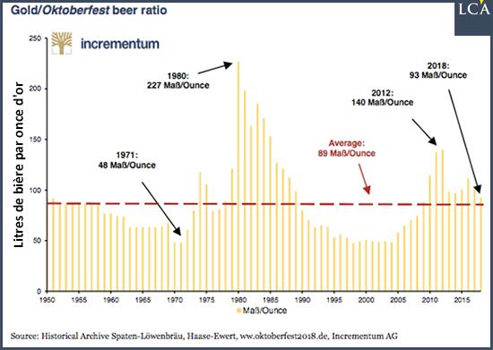 Graphique ratio bière or