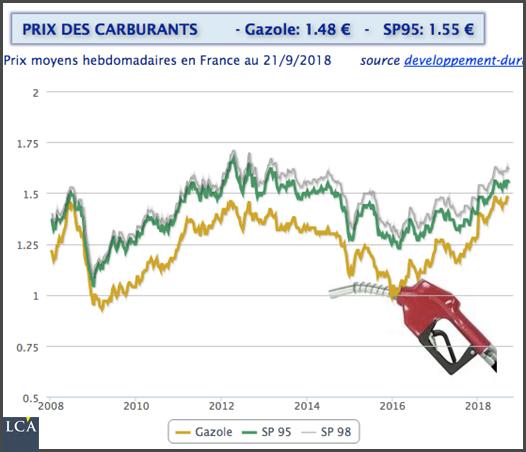 Evolution des taxes foncières à Paris