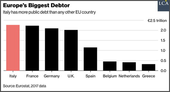 Ford europe's biggest debtor italy france germany uk spain