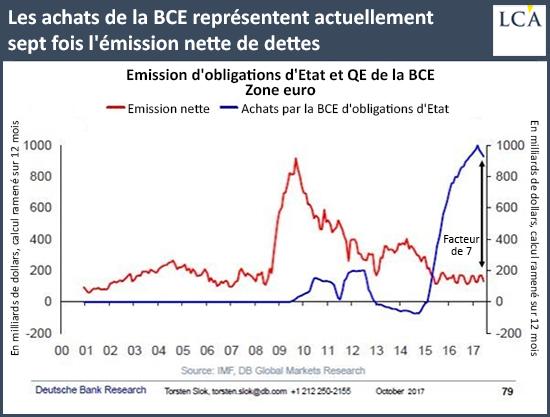 Les achats de la BCE représentent actuellement sept fois l'émission nette de dettes