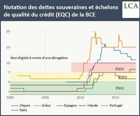 Notation des dettes souveraines et échelons de qualité du crédit (EQC) de la BCE