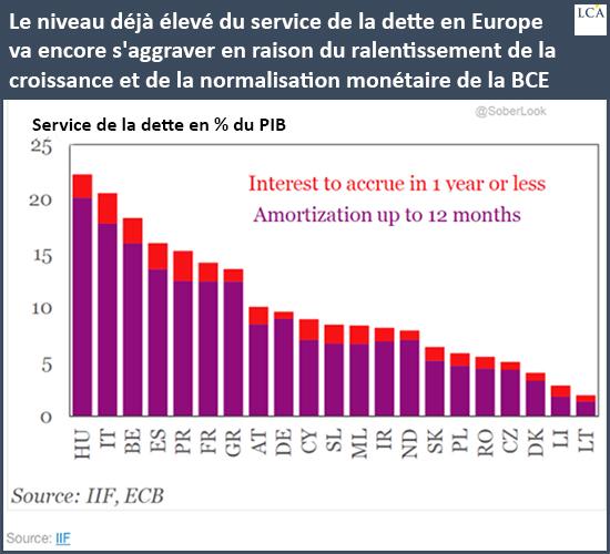 Le niveau déjà élevé du service de la dette en Europe va encore s'aggraver en raison du ralentissement de la croissance et de la normalisation monétaire de la BCE