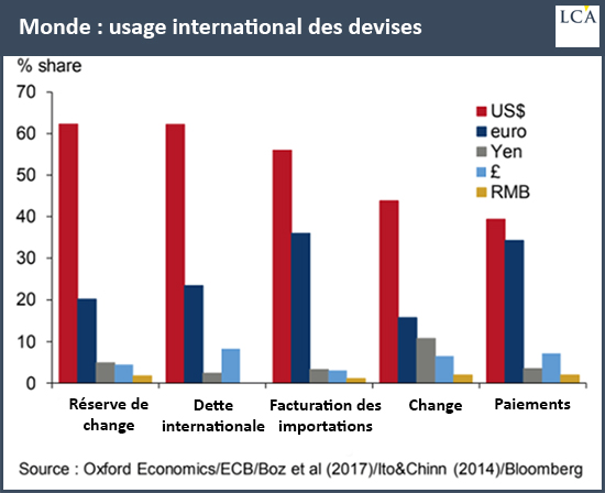 Monde : usage international des devises