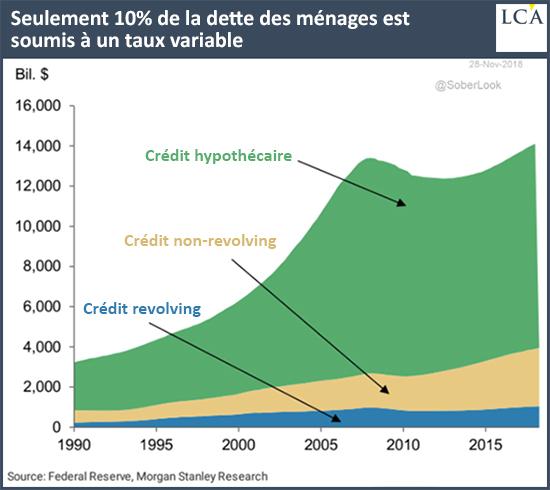 Seulement 10% de la dette des ménages est soumise à un taux variable