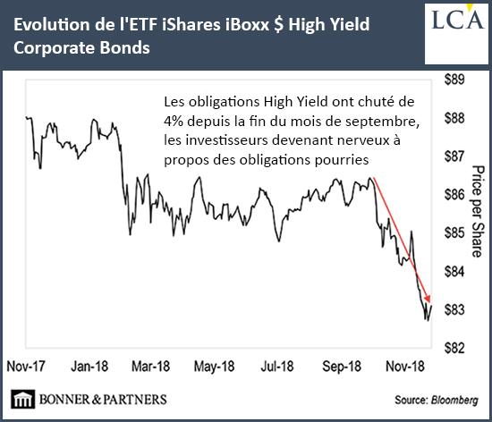 Evolution de l'ETF iShares iBoxx$ High Yield Corporate Bonds