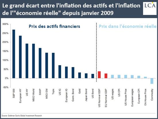 """Le grand écart entre l'inflation des actifs et l'inflation de l'""""économie réelle"""" depuis janvier 2009"""