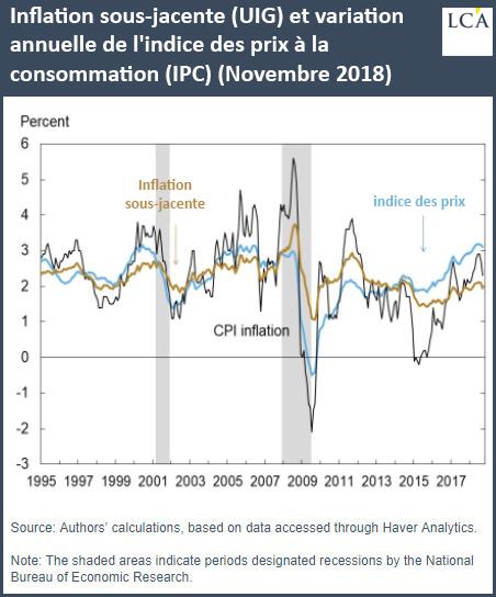 Inflation sous-jacente (UIG) et variation annuelle de l'indice des prix à la consommation (IPC) (Novembre 2018)