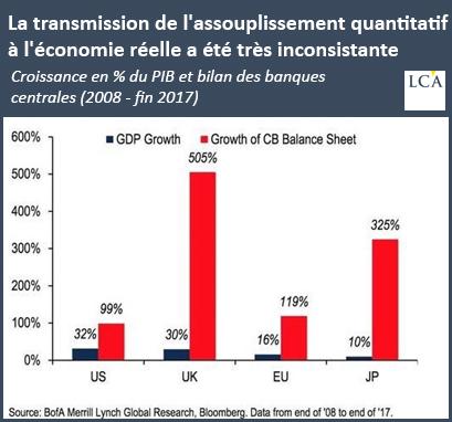 La transmission de l'assouplissement quantitatif à l'économie réelle a été très inconsistante