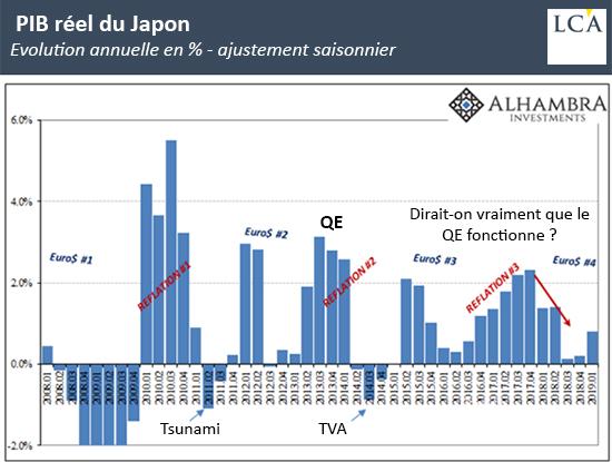 PIB réel du Japon
